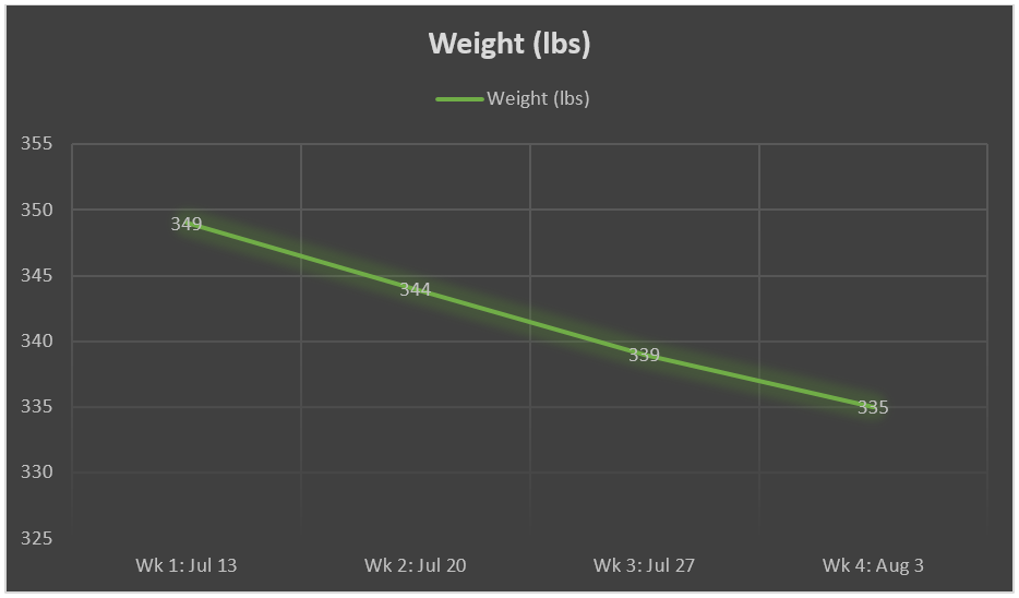 weight loss progress, plant based diet, low fat diet, weight loss, weight loss diet, morbid obesity, obesity, high carb diet, weight loss challenge